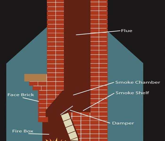 General Chimney Safety!